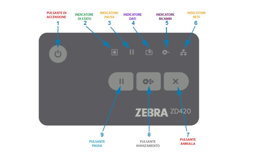 indicatori di stato ZD420 e ZD620