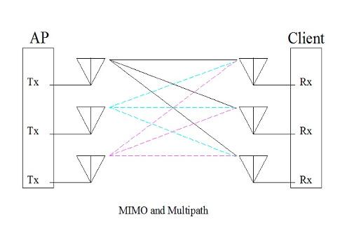 multipath e propagazione del segnale RF