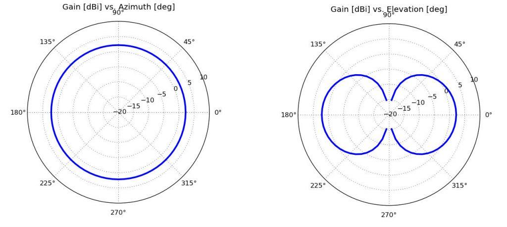 propagazione antenna