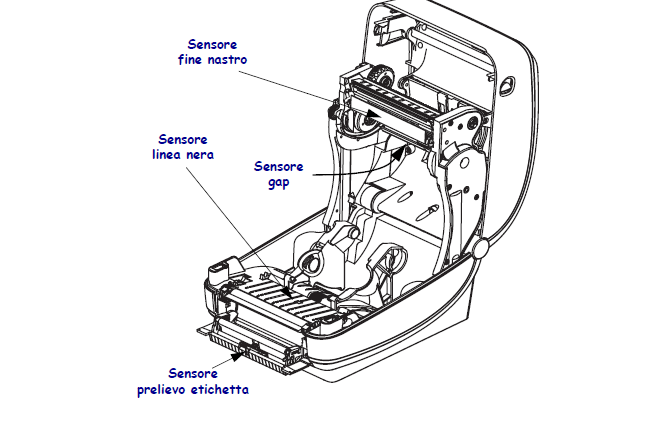 sensori GK420T