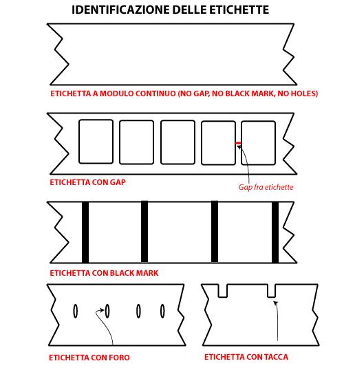 definizione etichette per stampanti termiche