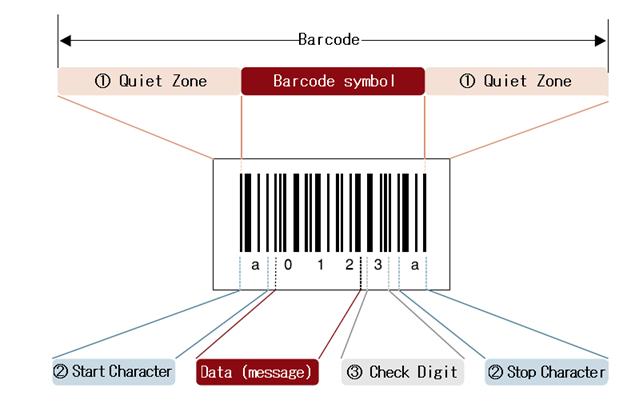 codice a barre corretto
