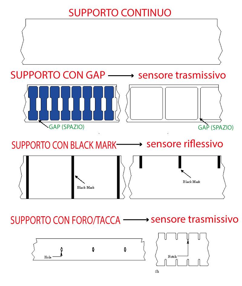 definizione di etichette e sensori stampanti Zebra