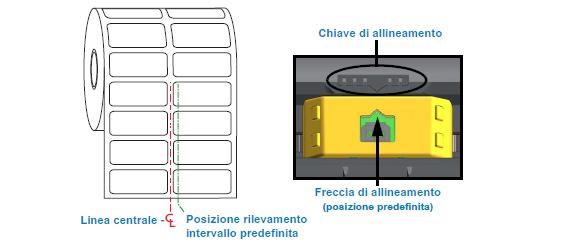 posizione del sensore nella zd420 per etichette con gap